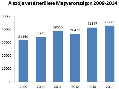 a szoja vetesterulete magyarorszagon 2009 2014