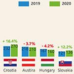 Az európai szója várható termése 2020